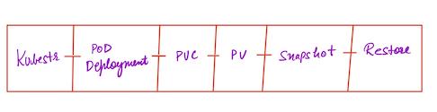 Volume snapshotting process illustration