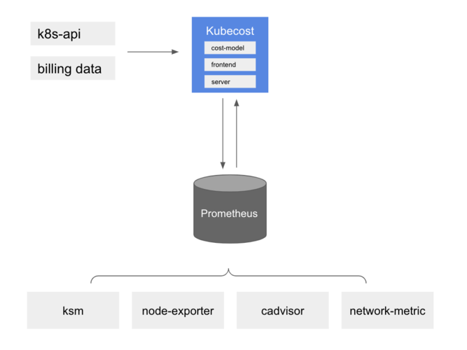 Kubecost architecture diagram, showing Kubecost reading from Prometheus and serving this data through its own front-end and cost model calculations