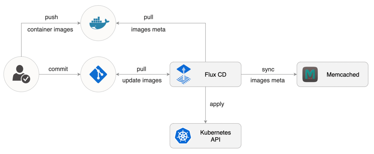 GitOps using Flux image