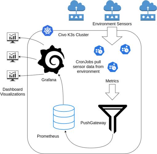 Deploy a Batch Monitoring Stack With Prometheus PushGateway