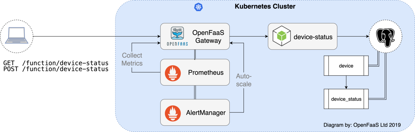 Build a CRUD API with Postgresql and Node.js With OpenFaaS