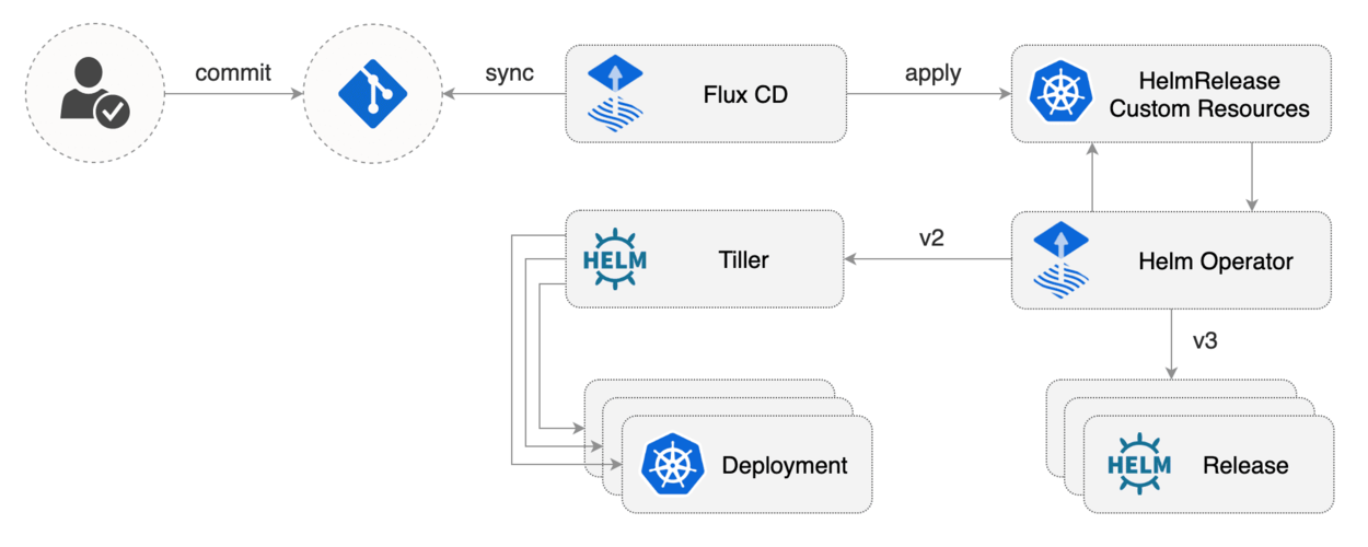 GitOps using Helm3 and Flux for a Node.js and Express.js Microservice