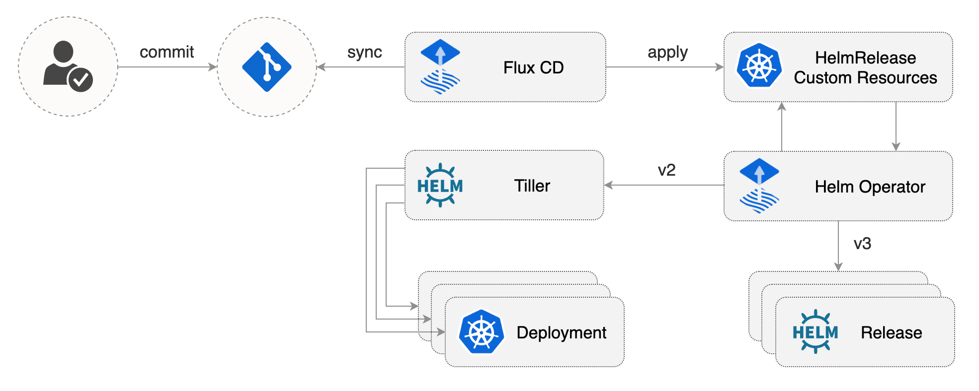 GitOps using Helm3 and Flux for a Node.js and Express.js microservice thumbnail