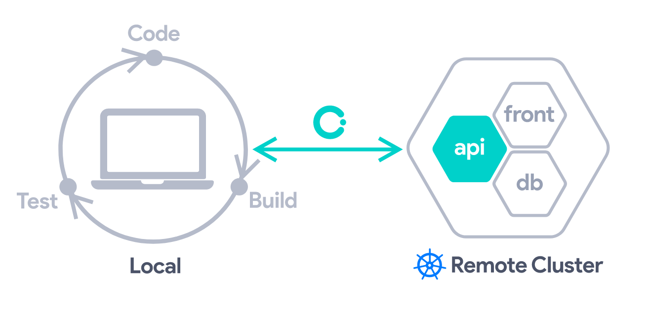 Develop and test your code directly in Kubernetes using Okteto thumbnail